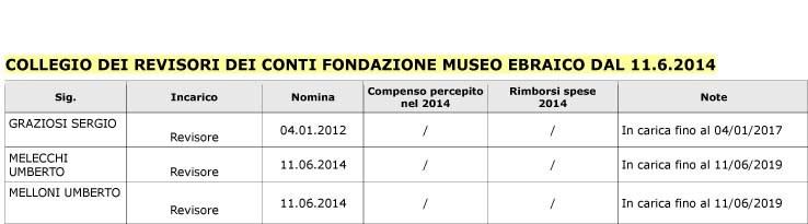 Collegio Revisori 11 6 2014 new